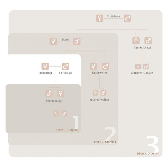 Organigramm Erbfolge